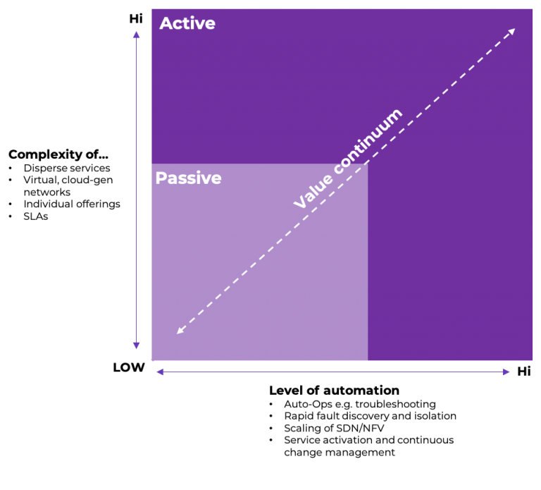 Which type of network performance tracking to choose? Active or passive?