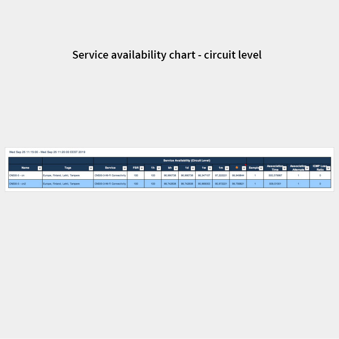 PULScore service availability chart - circuit level