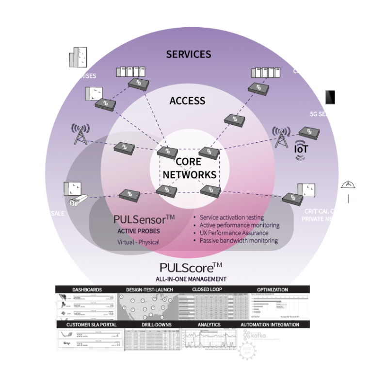 PULSure - a design framework for a network performance and experience tracking solutions