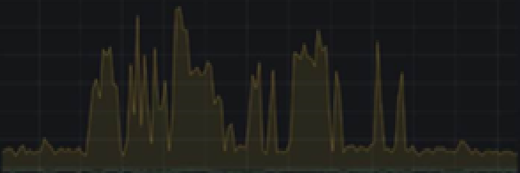 a live network 10 second peaks to 1.5Gbit several times